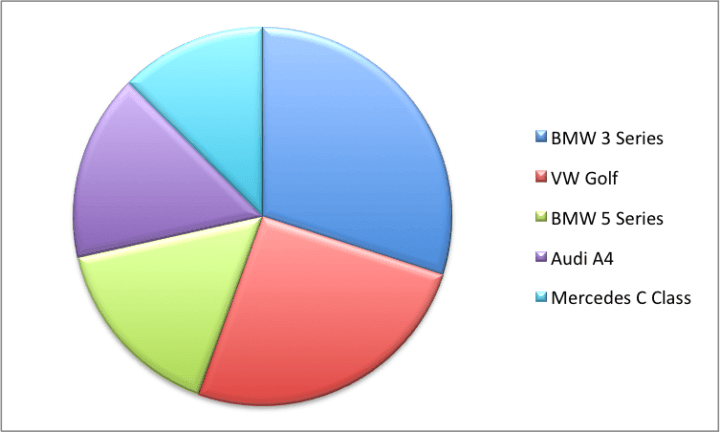 Pie Chart of Used Car Models Searched in Europe in 2012