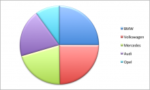 Pie Chart of Top Five Used Car Brands in Europe 2012