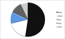 Pie Chart of Europe's Top Five Car Colors