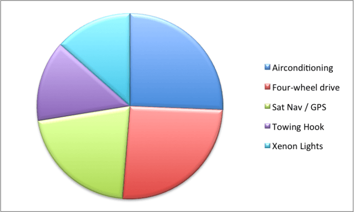 Pie Chart of Optional Equipment Desired in Used Cars