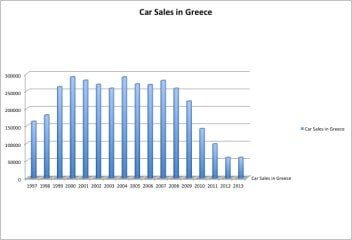 2013 (Full Year) Greece: Best-Selling Car Brands