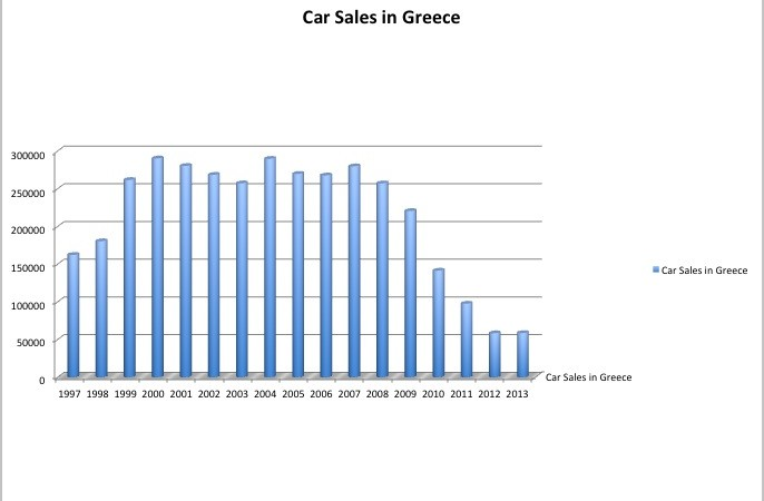 Graphic of Greece Car Sales 1997 to 2013