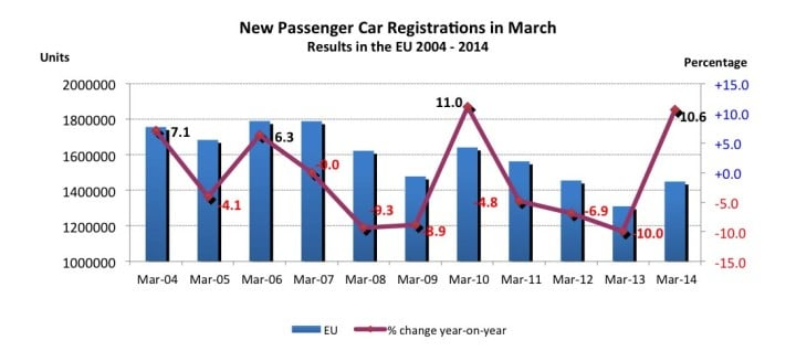 March Car Registrations in Europe