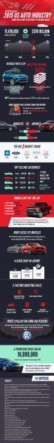 2015 USA Auto Sales Infographic