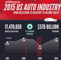 2015-AutoSales-Infographic USA