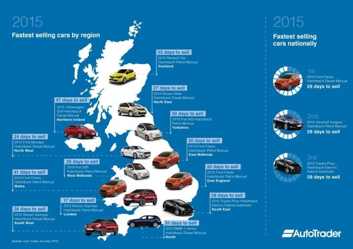 Map of Fastest Used Cars to Sell in the UK