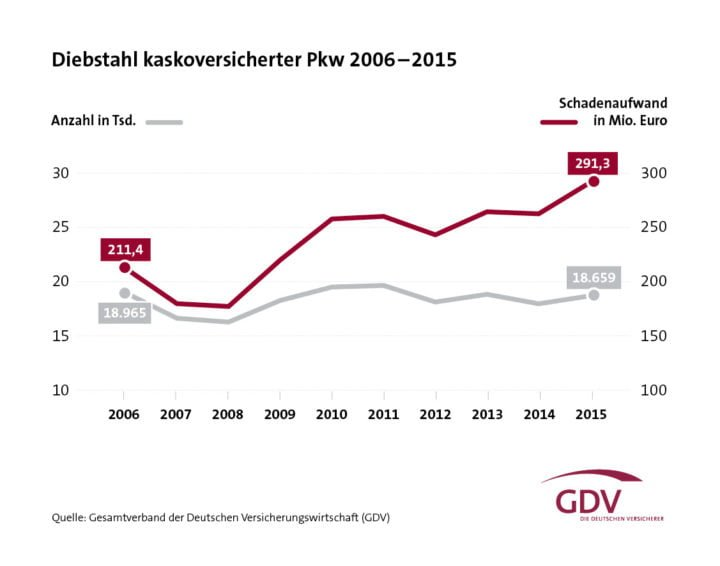Car Theft Graphic in Germany 2006 - 2015