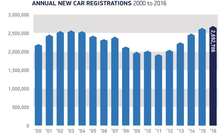 Annual Car Sales in the UK