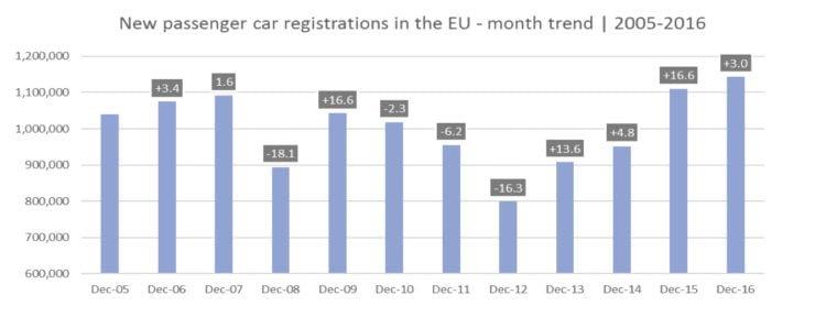 Car Sales in December in Europe © ACEA