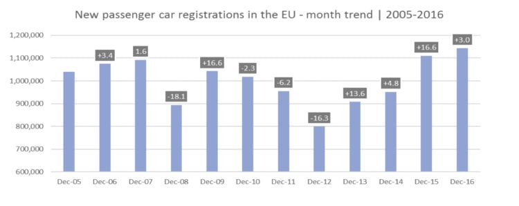 Car Sales in December in Europe © ACEA