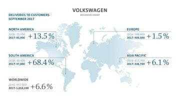 VW Groups Sales September 2017