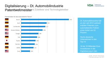Autonomous Driving Patents