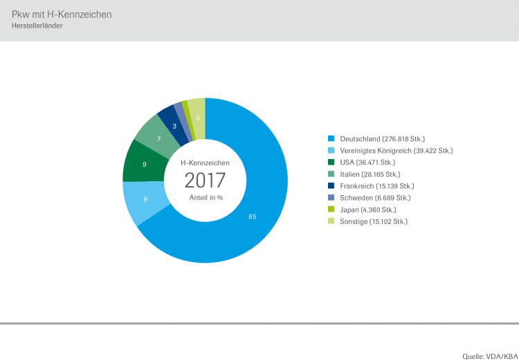 2018 Germany Most Popular Historic And Classic Cars Car Sales