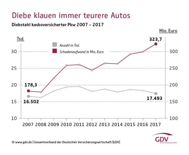 Car Theft in Germany