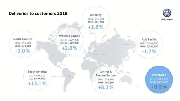 2018 Global Volkswagen Worldwide Car Sales Car Sales Statistics