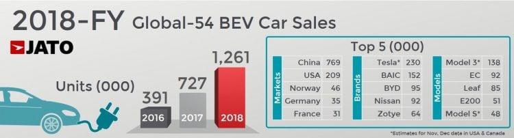 2018 Full Year International Worldwide Car Sales And Global