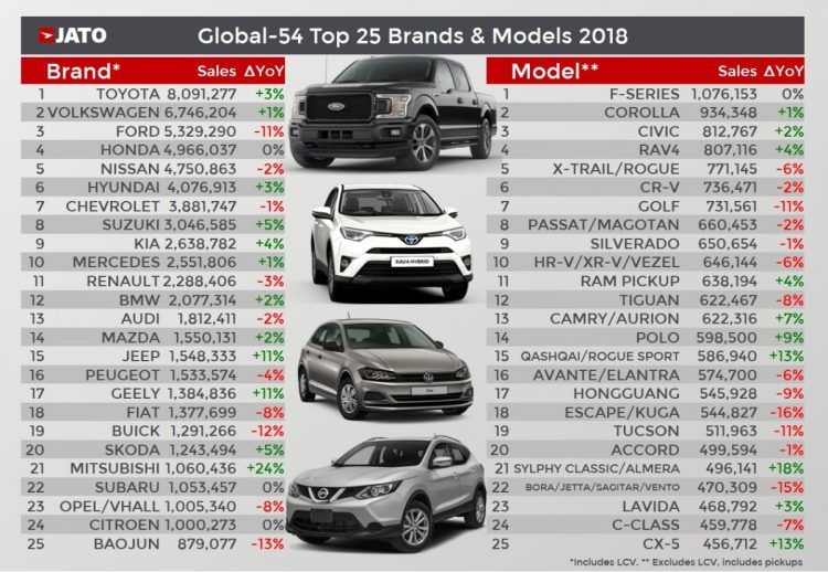 2018 Full Year International Global Top Car Brands Car Sales