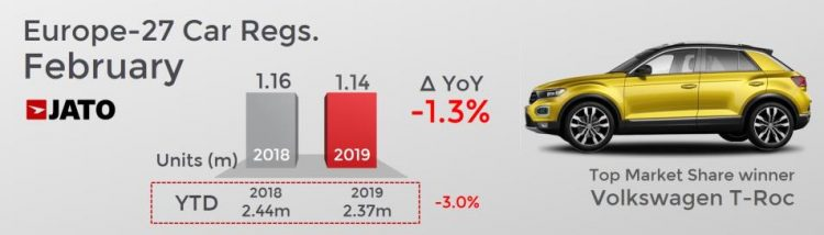 European New Car Market in 2019 (February)