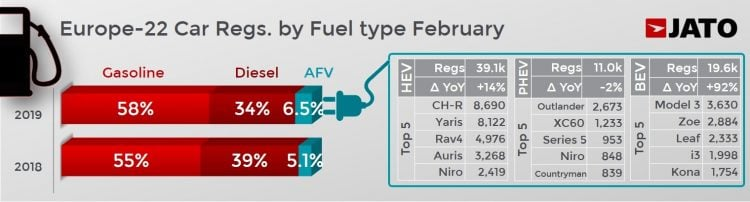 Europe Fuel Types February 2019