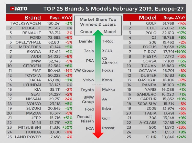 Best-Selling Car Models in Europe in 2019 (February)