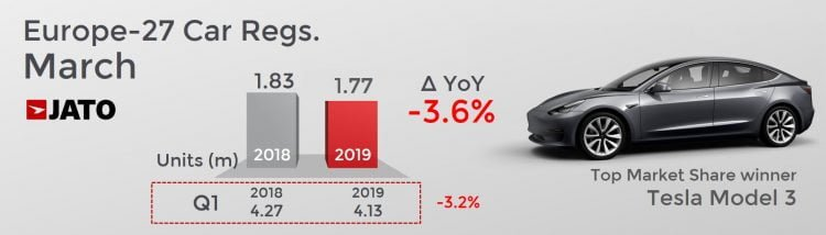 European Car Sales Registrations March 2019