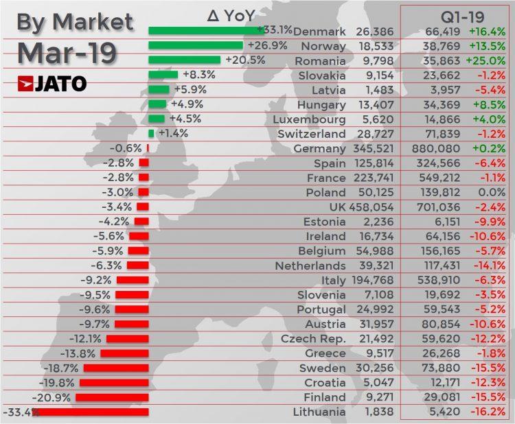 European New car sales in March 2019 - per market