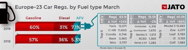 European New car sales in March 2019 fuel type