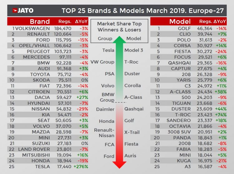 European New car sales in March 2019 Best Selling Brand and Models