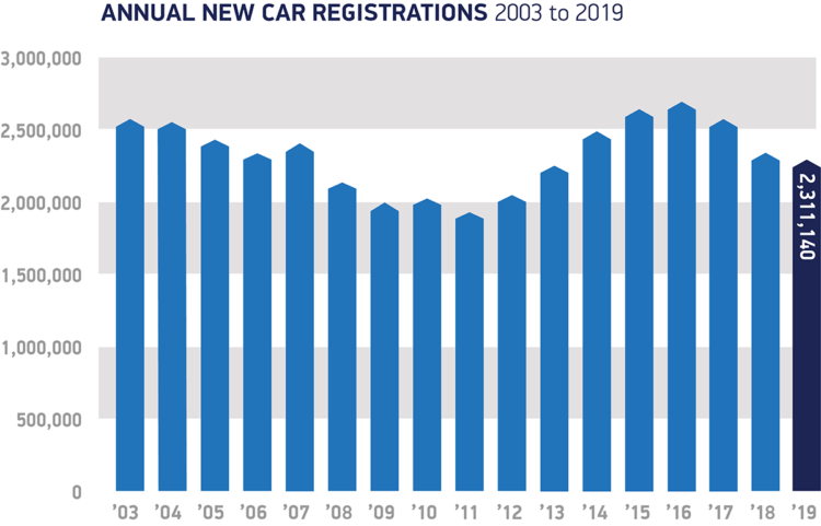 New passenger vehicle registrations  in the UK by year since 2003