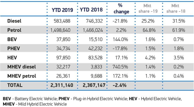 Car Sales in the UK by Fuel Type in 2019 © SMMT