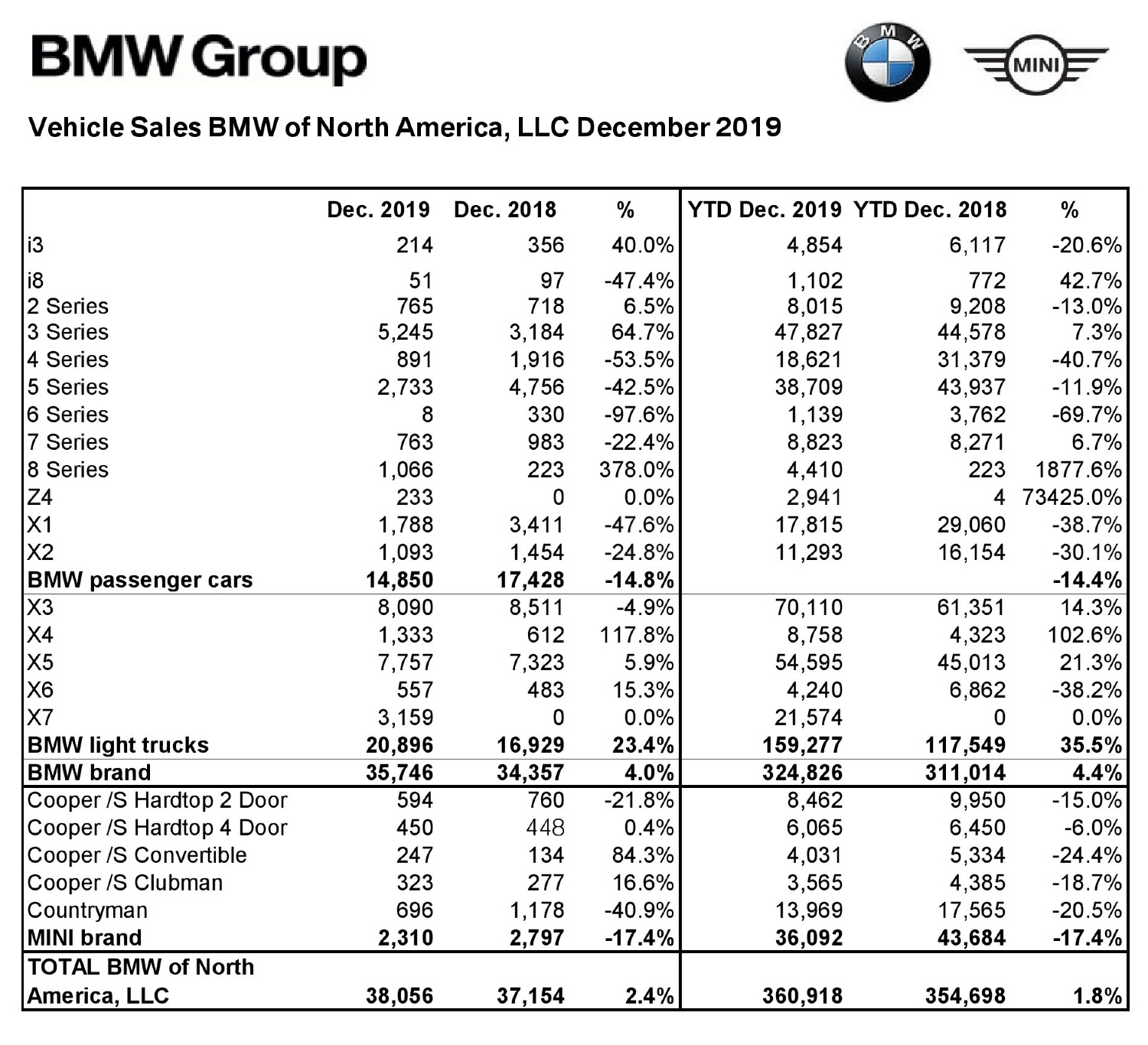 BMW and MINI sales figures per model in the USA in 2019