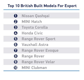 Top Car Export Models of British Cars in 2019