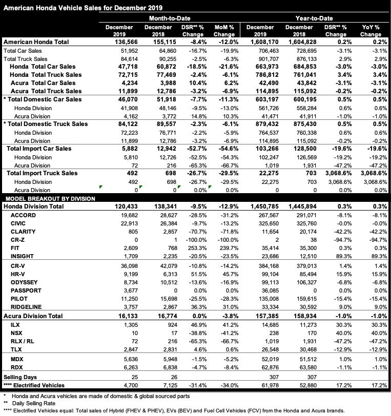 Honda America sales charts in 2019