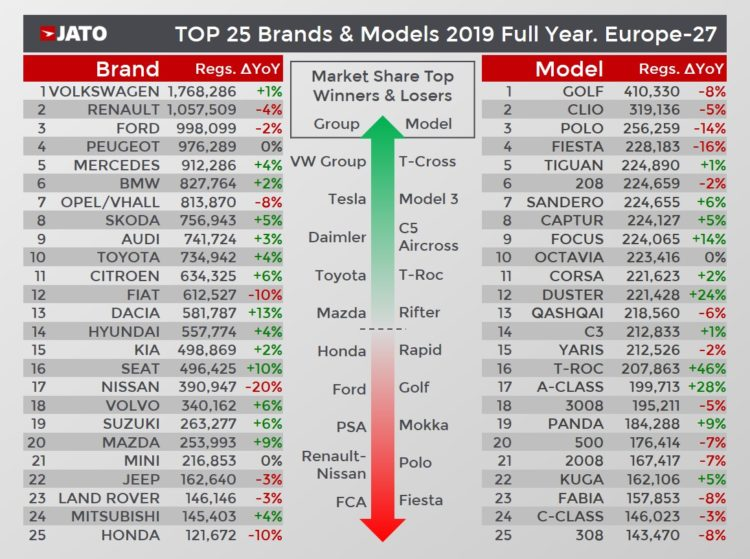 Top Selling car brands and models in Europe in 2019