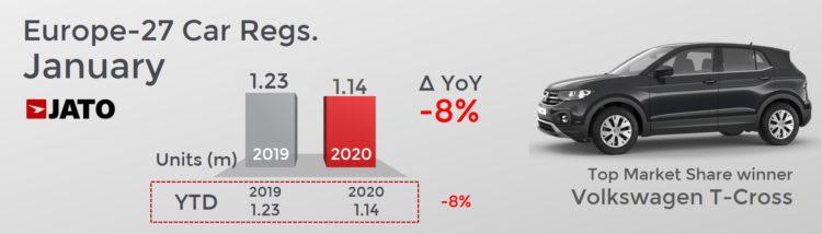 European car registrations in January 2020