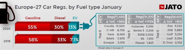 Car sales in Europe in January 2020 by fuel type