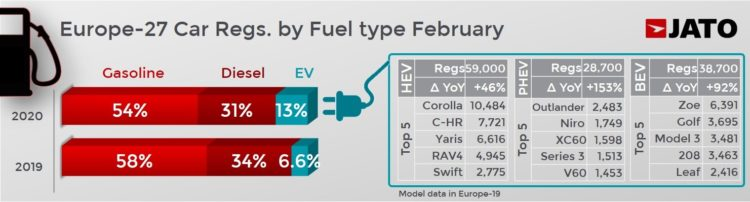 Top selling electrified vehicles by model in February 2020 (European Union, UK & EFTA)