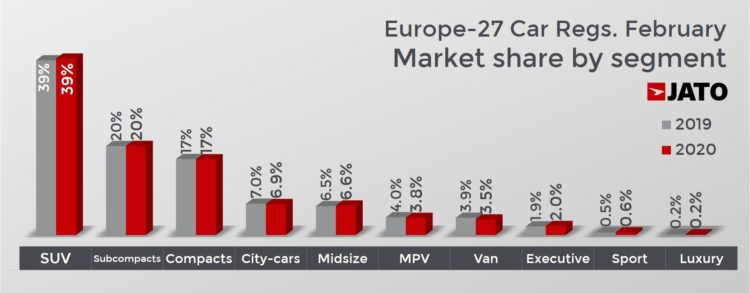 Market share by car segment in February 2020 (European Union, UK & EFTA)
