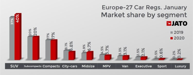 Car sales in Europe in January 202o by size and segment