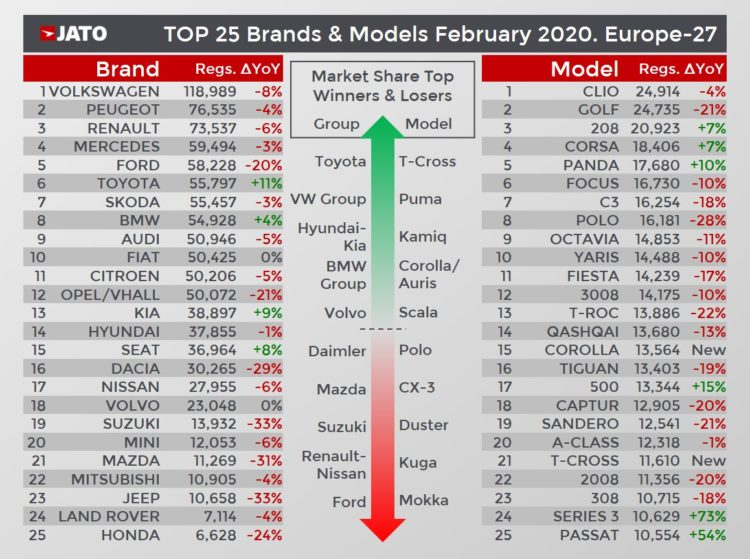 Best-selling car brands and top-selling car models in February 2020 (European Union, UK & EFTA)