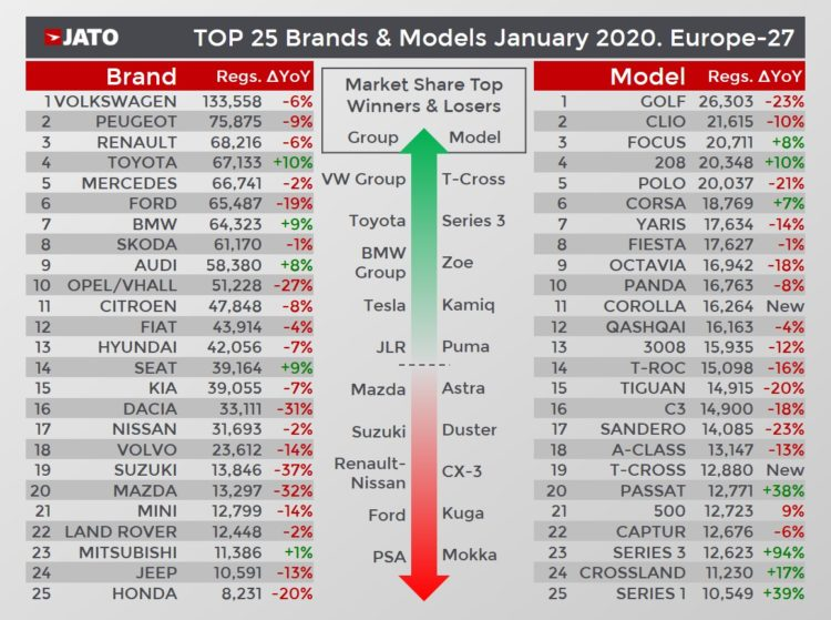 Top-selling car brands and models in Europe in January 2020.