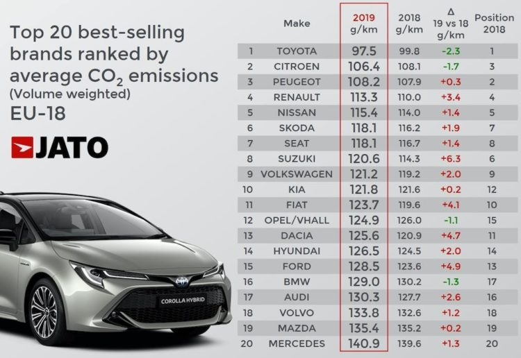 Top 20 best-selling brand with the lowest average CO2 emissions in Europe in 2019