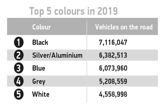 Most Popular Car Colors in Britain in 2019