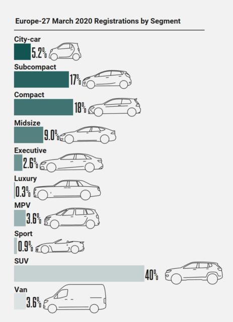 Car Sales by Market Segment in Europe in March 2020