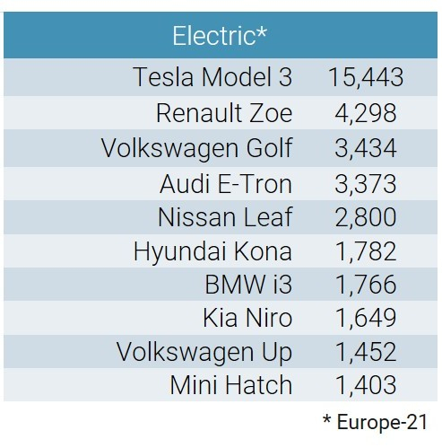 Best-Selling Electric Car Models in Europe in March 2020