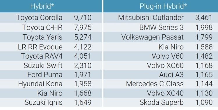 Best-Selling Hybrid and plug-in hybrid Car Models in Europe in March 2020