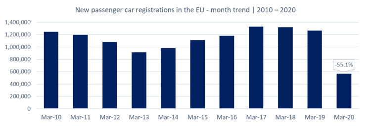 Car Sales in the EU in March - trend 2010 - 2020