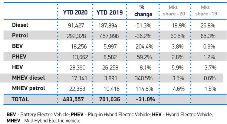 Car sales by fuel type in Britain during 2020 (Q1)