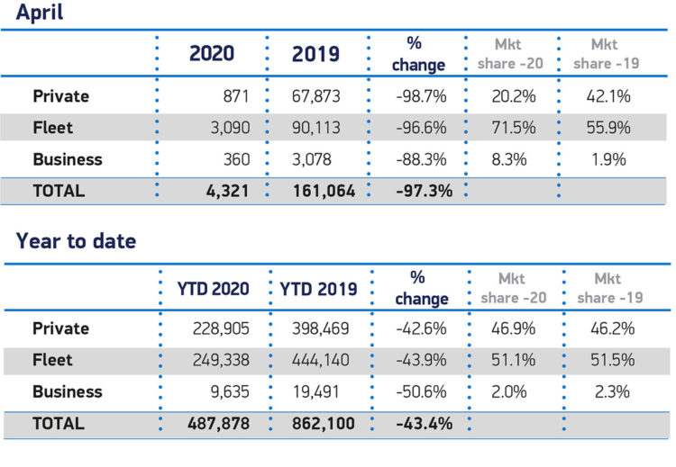 April 2020 car sales by private fleet and business sales