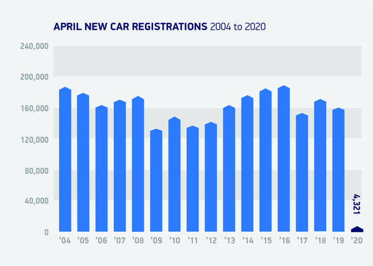 April car sales registrations in the UK 2004 to 2020